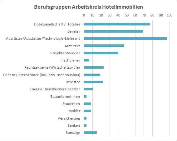 Arbeitskreis Hotelimmobilien Berufsgruppen Stand Juli 2021